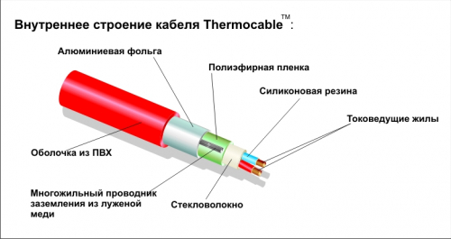 Thermocable SVK 20 - 35,0 м.